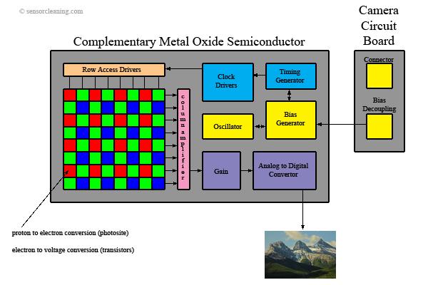 CMOS_sensor_diagram.jpg